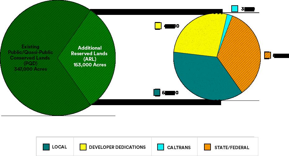 acre habitant conservation plan infographic